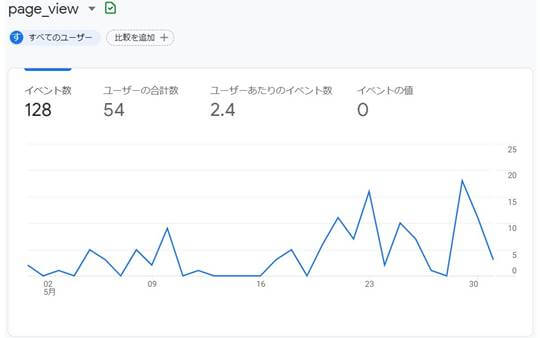 ブログ運営報告,2021年5月,PV数
