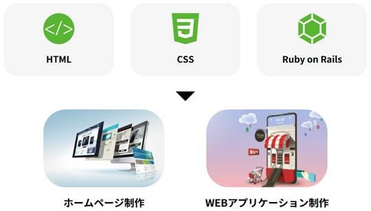 DMM WEBCAMP SKILLS