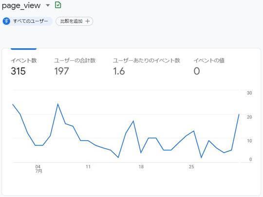 ブログ運営報告,2021年7月,PV数